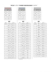 第27回府県選抜大会派遣チーム、選手決定のサムネイル